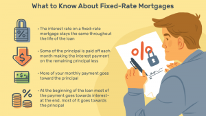 Fixed Rate Mortgages